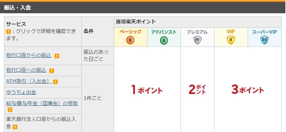 楽天銀行のポイント獲得(入金)