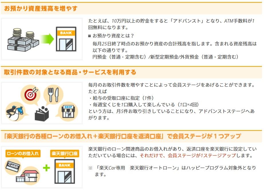 楽天銀行の会員ステージアップ条件