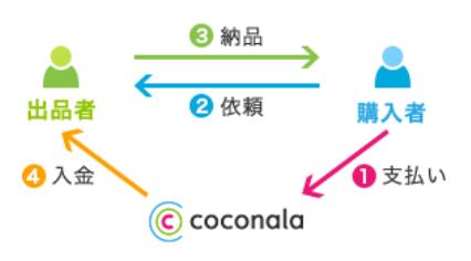 coconala-price