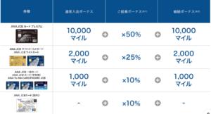 sorachikacard-mile-list