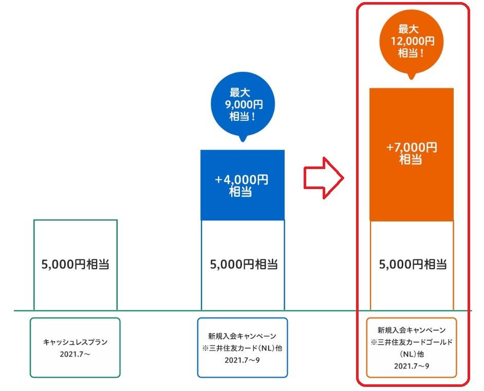 三井住友カード ゴールドNL12,000ポイント